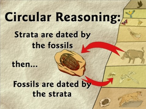 Fact or Fraud..The Geologic Column is just one example of fraudulent information being presented as fact in science textbooks.